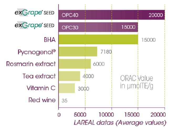 Biểu đồ chỉ số chống lão hóa của Tinh chất hạt nho Pháp (ExGrape OPC40)