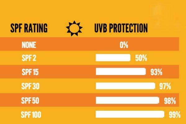 Chỉ số SPF và khả năng chống nắng.