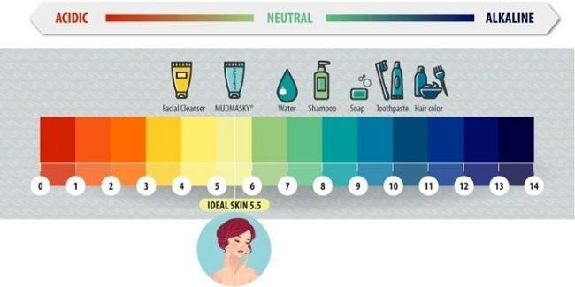 Độ pH lý tưởng của sữa rửa mặt là 5.5