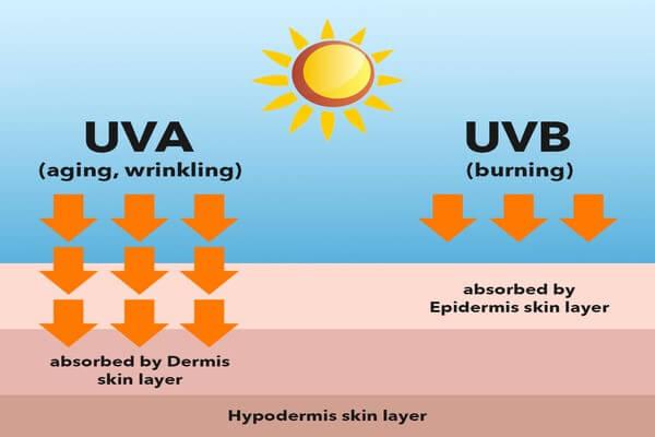 Nam giới thường bỏ qua thói quen chống nắng dẫn đến thâm sau mụn nặng hơn