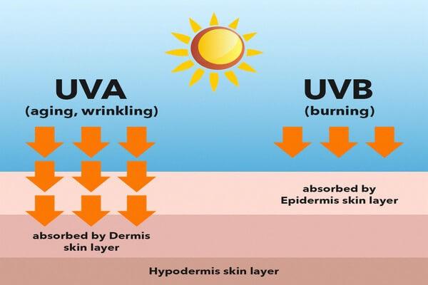 Tác hại từ hai tia UVA & UVB rất có hại cho da của chúng ta