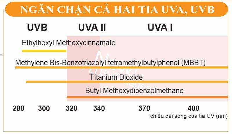 Chống nắng ngăn chặn tia UV