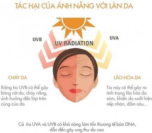 Tác hại của tia UV đối với làn da khi không sử dụng kem chống nắng